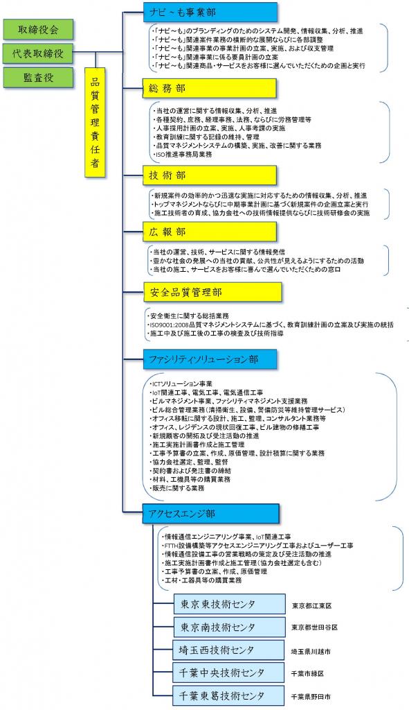 organization170911
