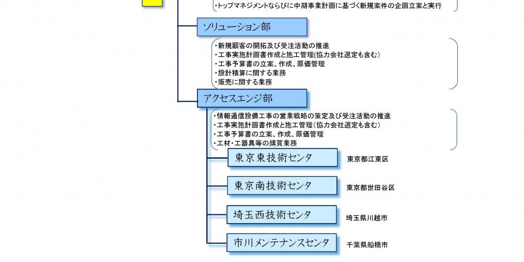 (株)三和テレム組織図